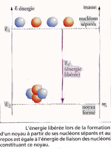 equivalence masse energie